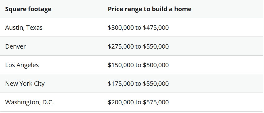 How Much Does It Cost to Build a House in 2021 Square Footage Price US Cities Comparison Table | Best General Contractor in Los Angeles | High Class Builders Blog