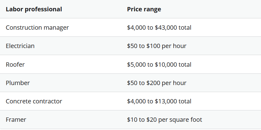 How Much Does It Cost to Build a House in 2021 Labor Cost Price Ranges | Best General Contractor in Los Angeles | High Class Builders Blog