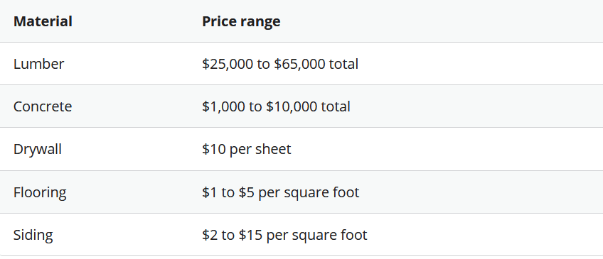How Much Does It Cost to Build a House in 2021 Material Cost Price Range | Best General Contractor in Los Angeles | High Class Builders Blog