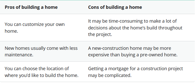 How Much Does It Cost to Build a House in 2021 Pros and Cons | Best General Contractor in Los Angeles | High Class Builders Blog